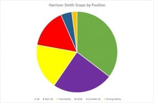 Harrison-smith-snaps-by-position-300x201