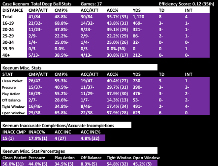 Kirk Cousins vs. Case Keenum on downfield passing  4b8a42a12